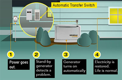 Commercial & Residential Generators | CTS Electric, LLC