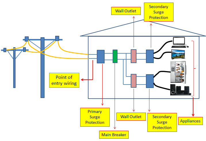 Surge Protection | CTS Electric, LLC | Whole House Surge Protector Wiring Diagram |  | CTS Electric, LLC